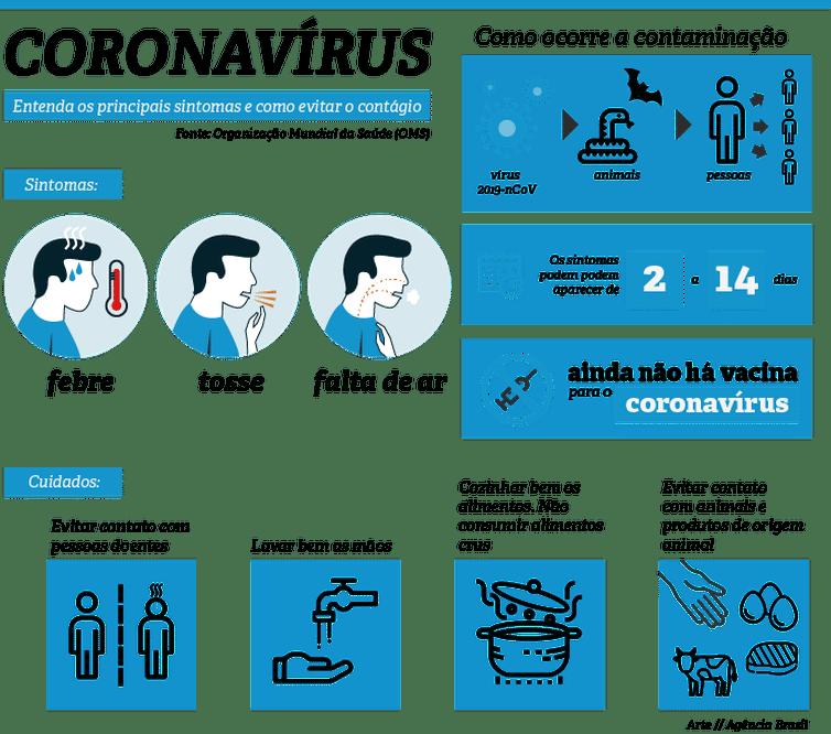 Infografico Coronavirus